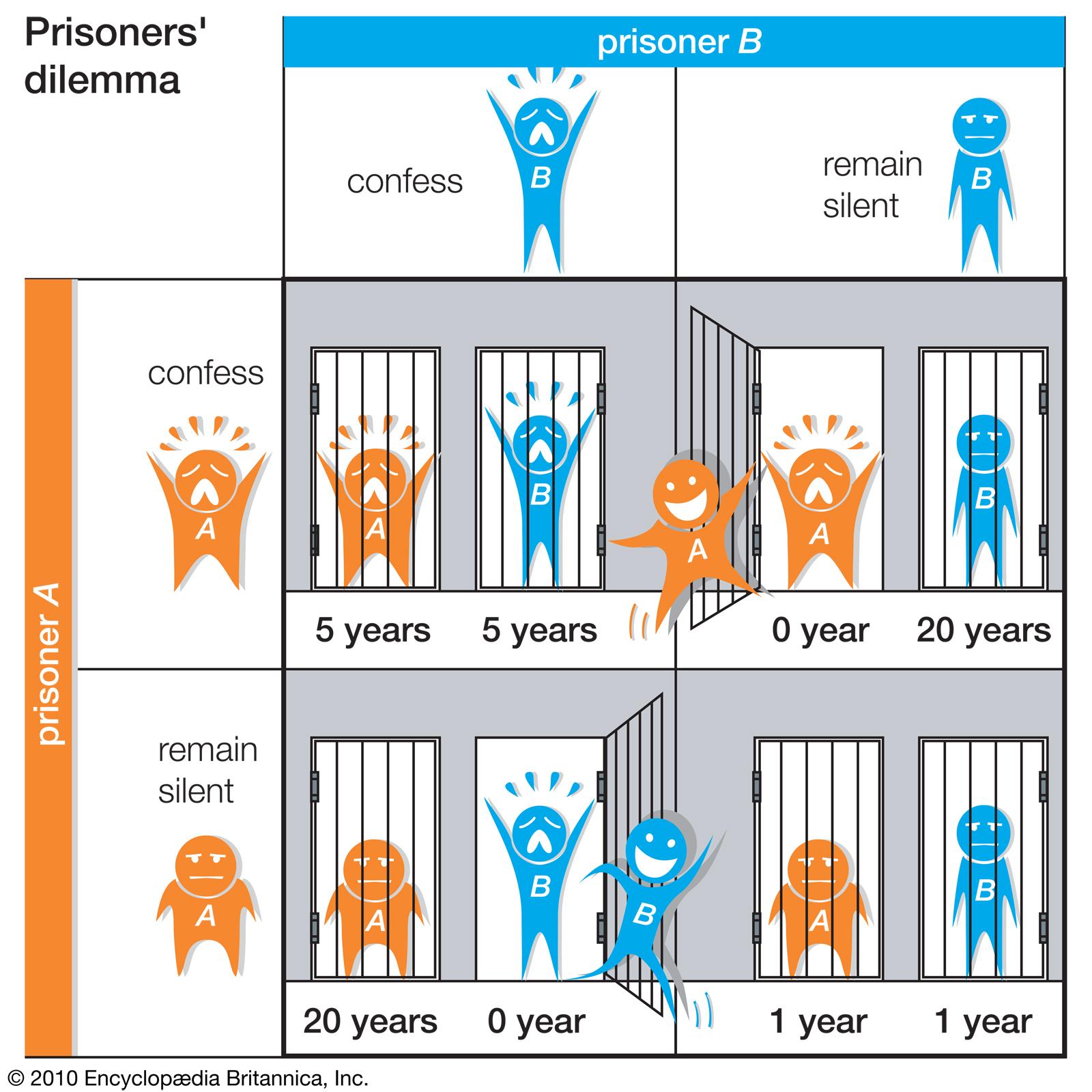 prisoners-dilemma-kural-tablosu