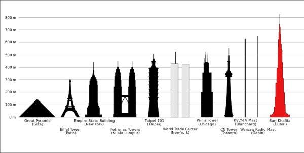 Burj Al Khalifa-listelist-3