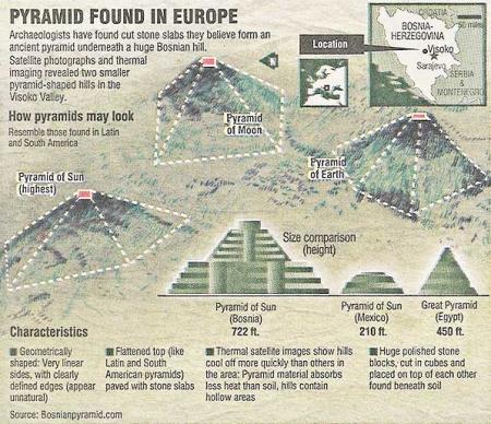 avrupada kesfedilen piramitler