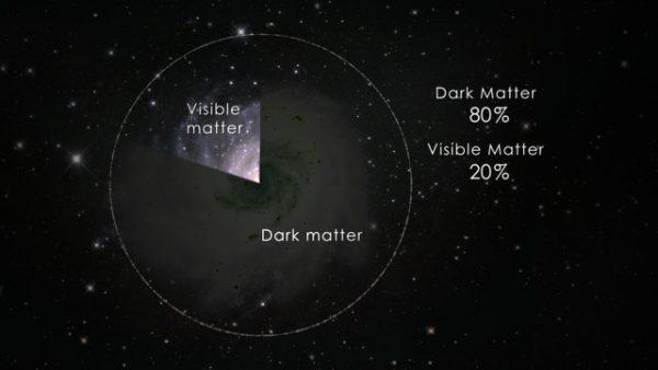 16- karanlık madde