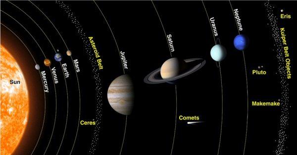 güneş-sistemi