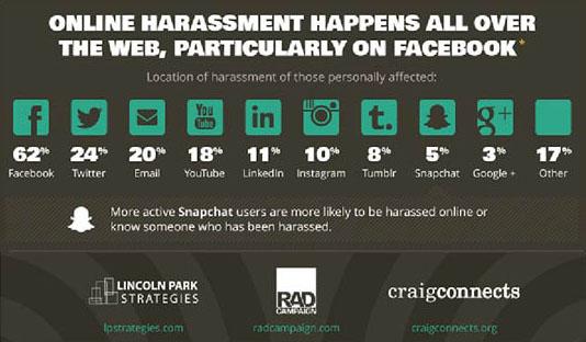Harassment-social-media