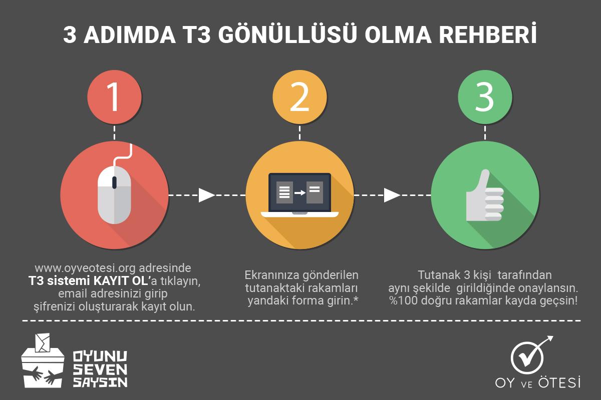 oyveotesi-t3-infografik