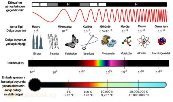 Electromagnetic_Spectrum_Turkce-768x455