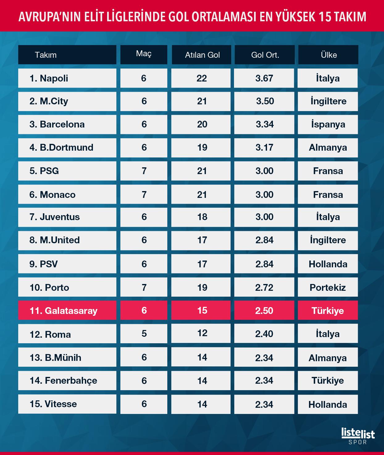 Avrupa'nın-Elit-Liglerinde-Gol-Ortalaması-En-Yüksek-15-Takım