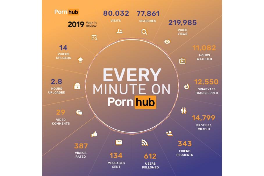 Siteye 2019 yılında 6.83 milyon yeni video yüklendi.