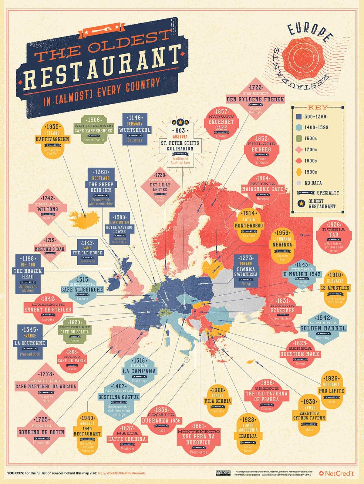 en eski restoranlar